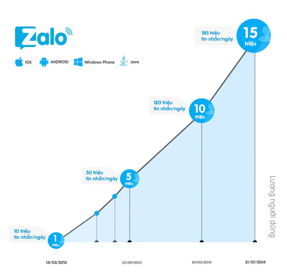 Thống kê số lượng người sử dụng Zalo tính tới tháng 7.2014