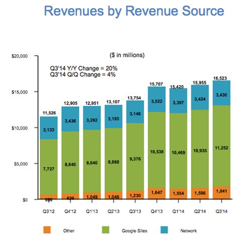 Doanh thu của Google tính tới quý III năm 2014