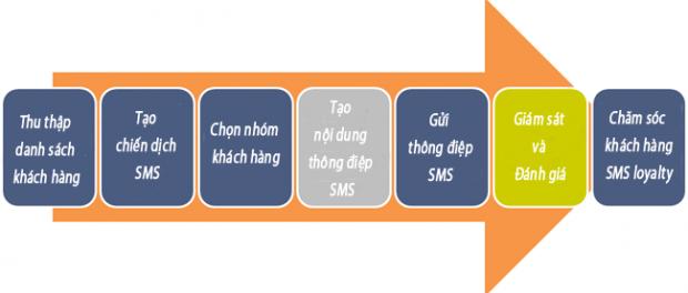 Phần mềm nhắn tin Zalo thực hiện chiến dịch quảng cáo Zalo giá rẻ