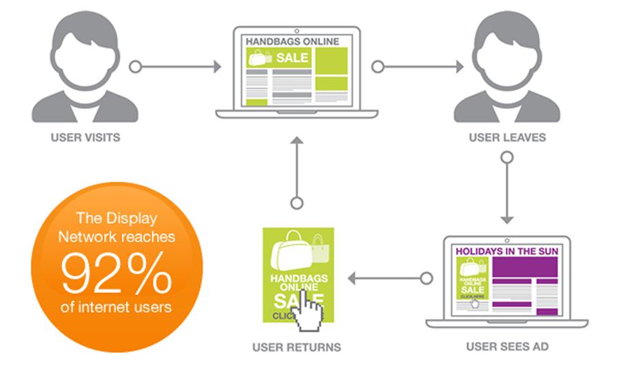 Remarketing mang lại cho doanh nghiệp khách hàng thân thiết và quảng bá thương hiệu tới 92% người dùng Internet