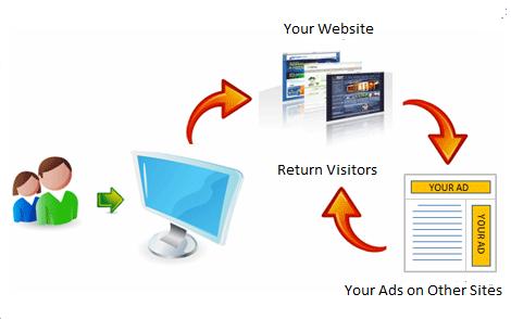 Cách thức khiến khách hàng quay lại website của bạn thông qua Google Remarketing