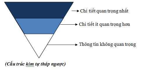 Quy tắc viết bài PR hình kim tự tháp ngược | Quảng Cáo Siêu Tốc.ComQuy tắc viết bài PR hình kim tự tháp ngược | Quảng Cáo Siêu Tốc.Com