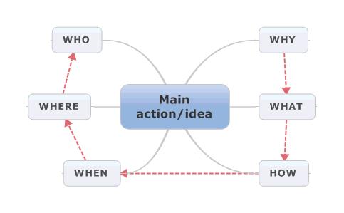 Quy tắc viết bài PR theo công thức 5W-1H | Quảng Cáo Siêu Tốc.Com