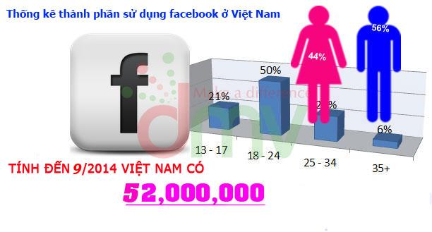 Bạn có cơ hội quảng cáo Facebook giá rẻ tiếp cận với khoảng 52 triệu người dùng tại Việt Nam là điều hoàn toàn có thể.