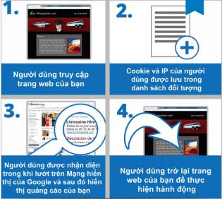 Quảng cáo Google Remarketing hoạt động