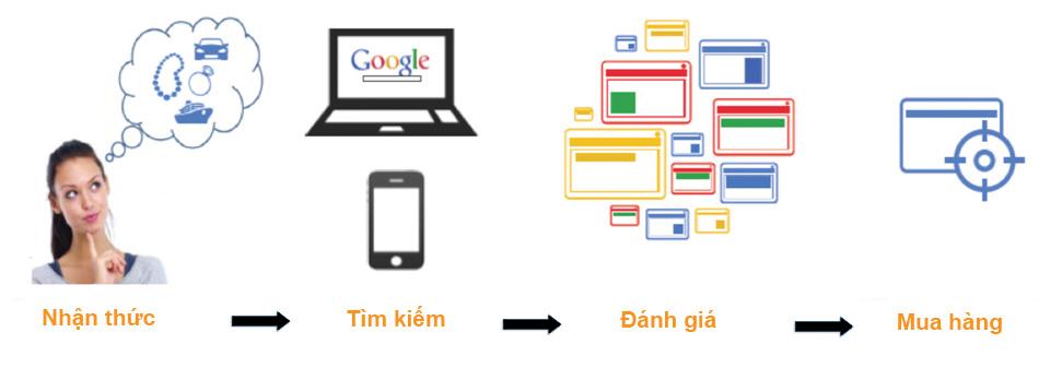 Quy trình hoạt động của Quảng cáo Google
