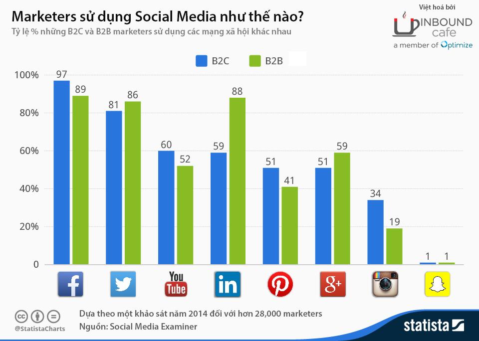So sánh Facebook với các mạng xã hội khác